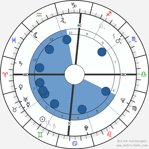 Morgan Freeman wikipedia, horoscope, astrology, instagram