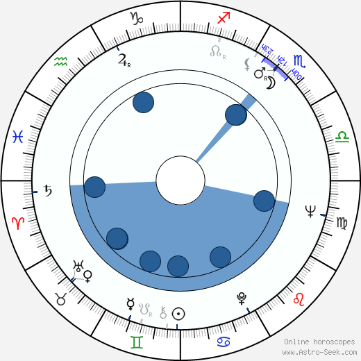 Nikolay Drozdov wikipedia, horoscope, astrology, instagram