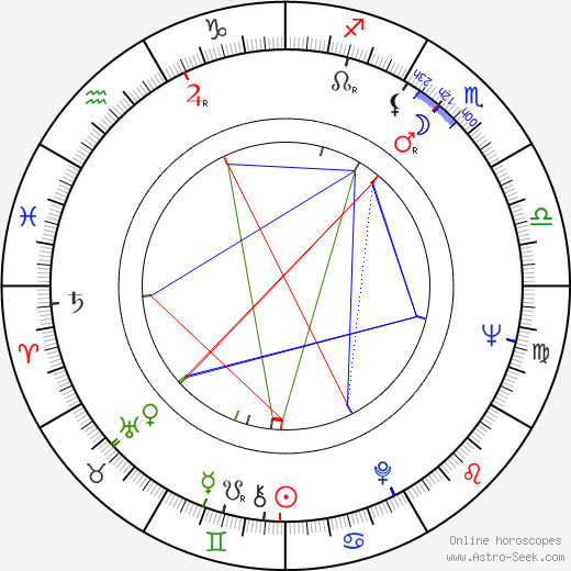 Nikolay Drozdov birth chart, Nikolay Drozdov astro natal horoscope, astrology