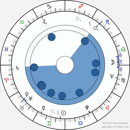 Ondine wikipedia, horoscope, astrology, instagram