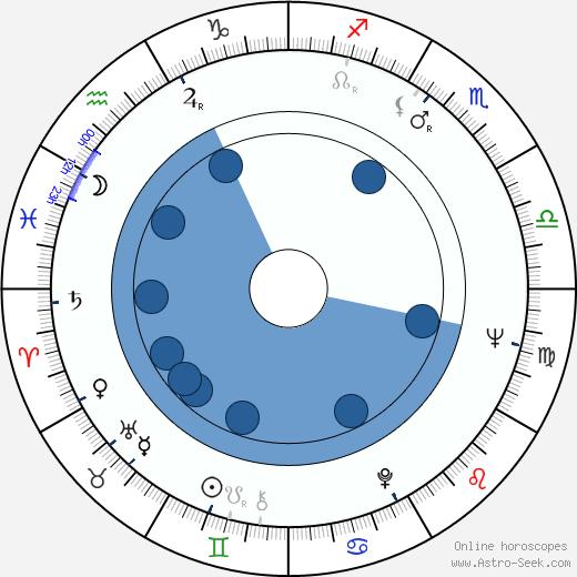 Peter Nestler wikipedia, horoscope, astrology, instagram