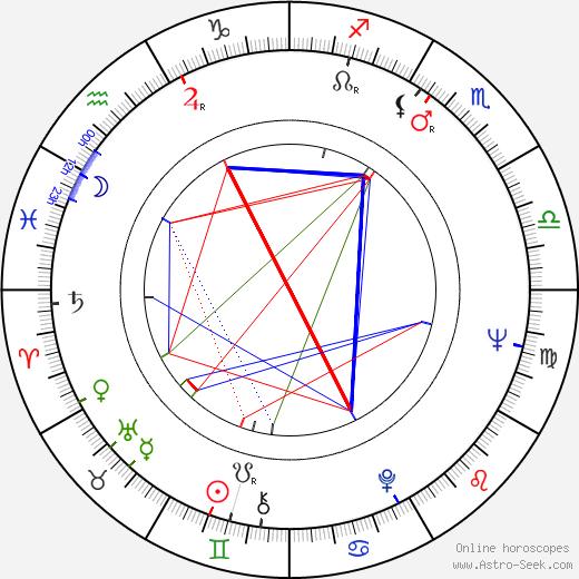 Peter Nestler birth chart, Peter Nestler astro natal horoscope, astrology