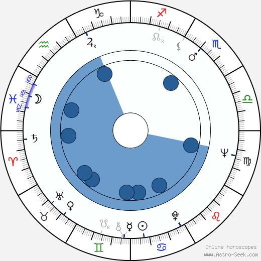 Petr Patera wikipedia, horoscope, astrology, instagram