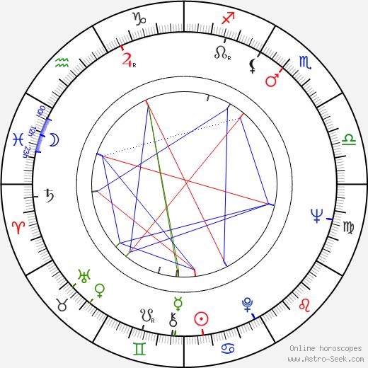 Petr Patera tema natale, oroscopo, Petr Patera oroscopi gratuiti, astrologia