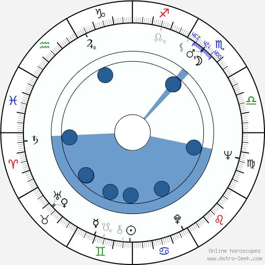 Radu Gabrea wikipedia, horoscope, astrology, instagram