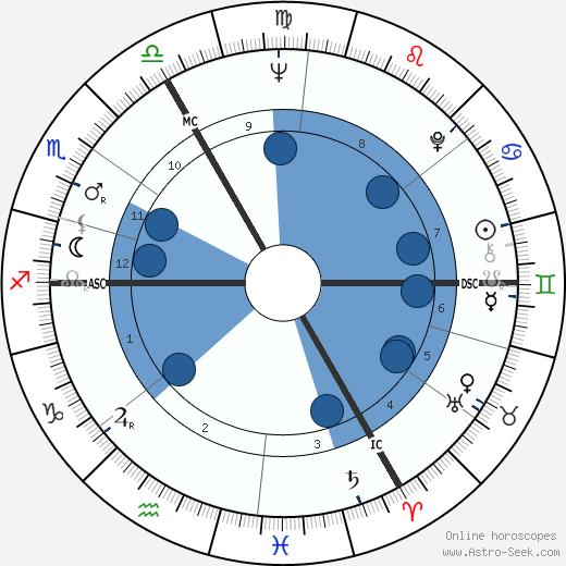 Raphael Sommer wikipedia, horoscope, astrology, instagram