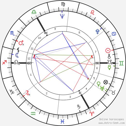 Raphael Sommer день рождения гороскоп, Raphael Sommer Натальная карта онлайн
