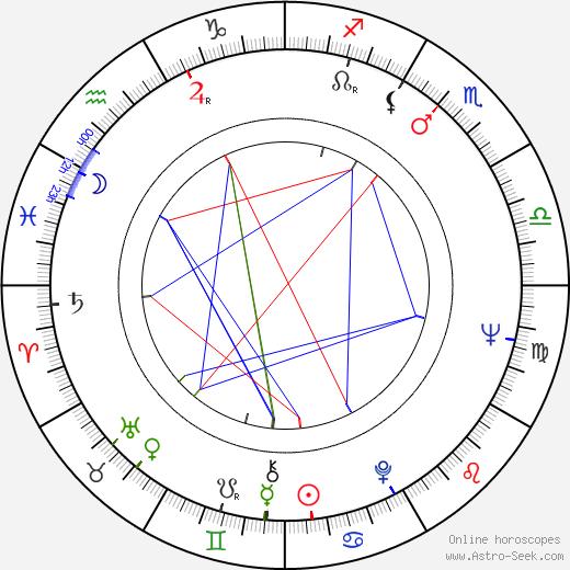 Richard Bright astro natal birth chart, Richard Bright horoscope, astrology