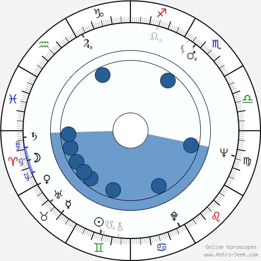 Robert Fulghum wikipedia, horoscope, astrology, instagram