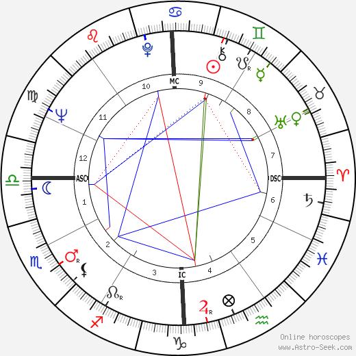 Роберт Мэйнард Robert Maynard день рождения гороскоп, Robert Maynard Натальная карта онлайн