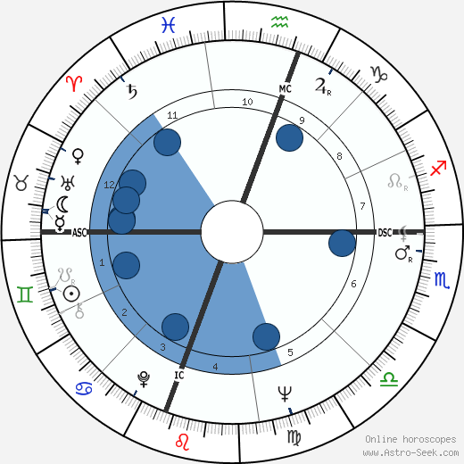 Roberto Blanco wikipedia, horoscope, astrology, instagram