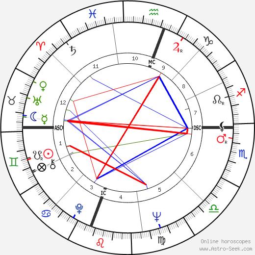 Roberto Blanco astro natal birth chart, Roberto Blanco horoscope, astrology