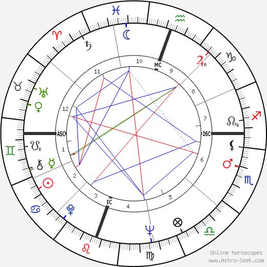 Ronald Davis день рождения гороскоп, Ronald Davis Натальная карта онлайн