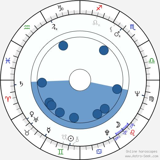 Rudolf Urc wikipedia, horoscope, astrology, instagram