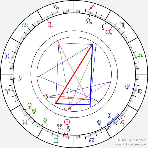 Rudolf Urc tema natale, oroscopo, Rudolf Urc oroscopi gratuiti, astrologia