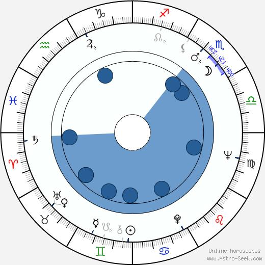 Rui Mendes wikipedia, horoscope, astrology, instagram