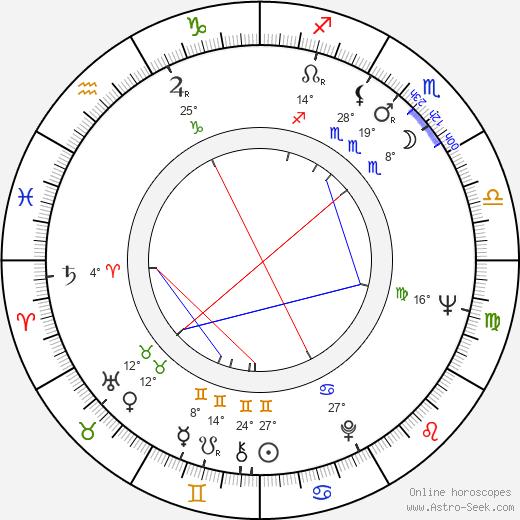 Rui Mendes birth chart, biography, wikipedia 2020, 2021