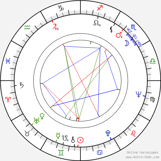 Rui Mendes birth chart, Rui Mendes astro natal horoscope, astrology