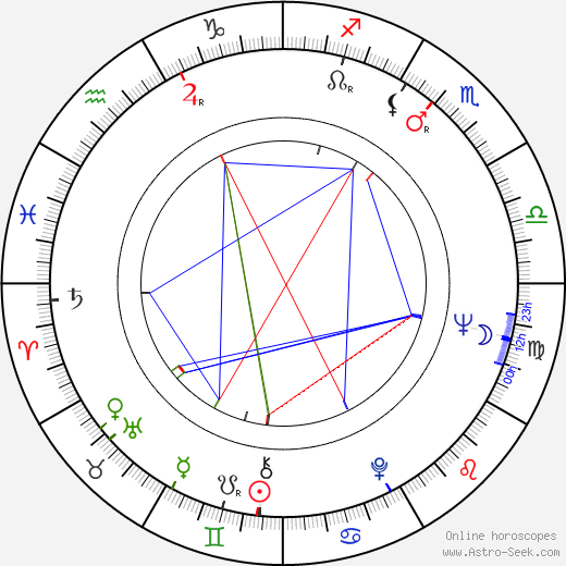 Shirô Itô astro natal birth chart, Shirô Itô horoscope, astrology
