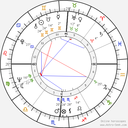 Waylon Jennings birth chart, biography, wikipedia 2017, 2018