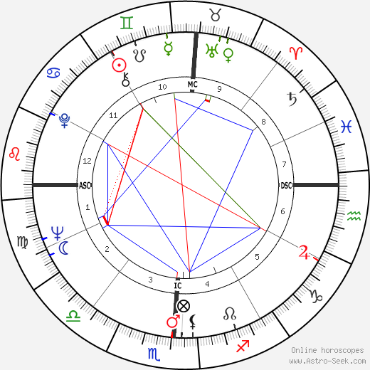 Waylon Jennings astro natal birth chart, Waylon Jennings horoscope, astrology