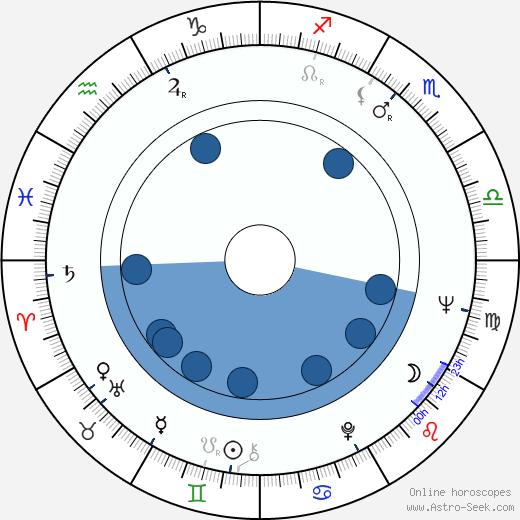 Zoran Stojiljkovic wikipedia, horoscope, astrology, instagram