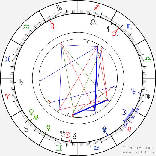 Zoran Stojiljkovic tema natale, oroscopo, Zoran Stojiljkovic oroscopi gratuiti, astrologia