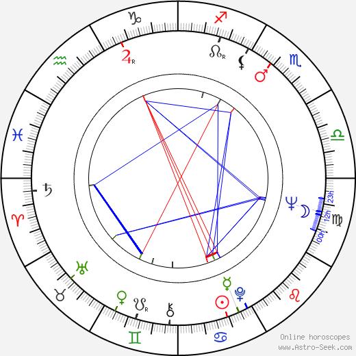 Ági Margittay astro natal birth chart, Ági Margittay horoscope, astrology