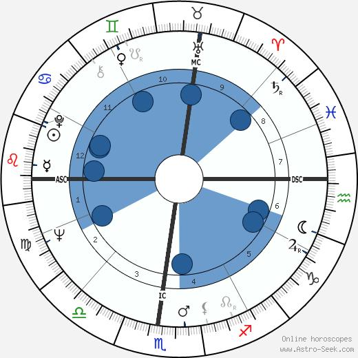 Arlene Crane wikipedia, horoscope, astrology, instagram