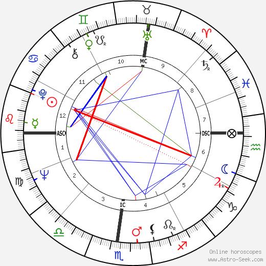 Arlene Crane день рождения гороскоп, Arlene Crane Натальная карта онлайн