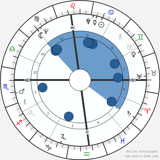 Bill Cosby wikipedia, horoscope, astrology, instagram