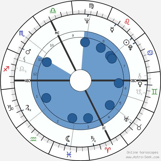 Boris Cyrulnik wikipedia, horoscope, astrology, instagram