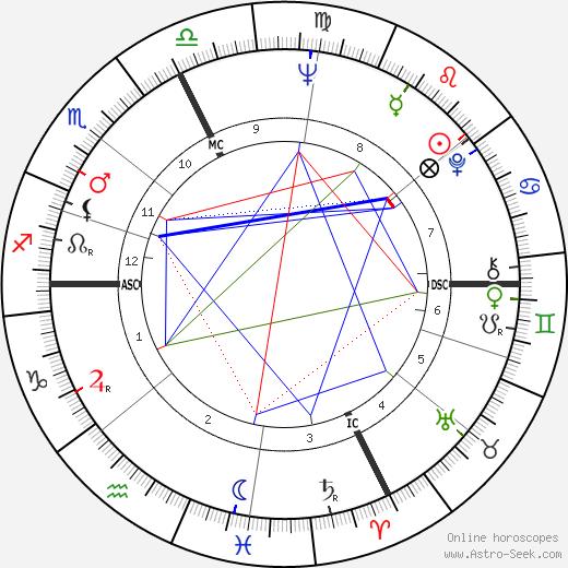 Boris Cyrulnik tema natale, oroscopo, Boris Cyrulnik oroscopi gratuiti, astrologia