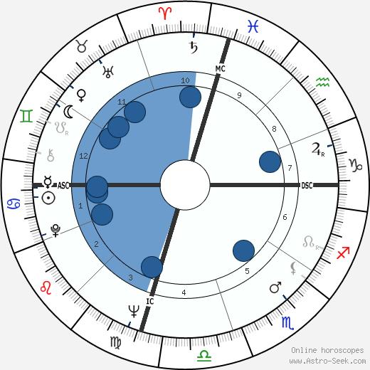 Brooke Hayward wikipedia, horoscope, astrology, instagram
