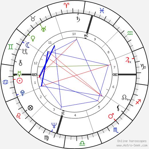 Brooke Hayward день рождения гороскоп, Brooke Hayward Натальная карта онлайн