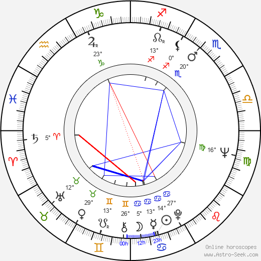 Bulat Mansurov birth chart, biography, wikipedia 2018, 2019