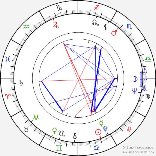 Catarina Abdala tema natale, oroscopo, Catarina Abdala oroscopi gratuiti, astrologia