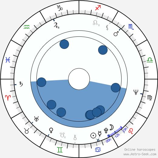 David Hockney wikipedia, horoscope, astrology, instagram