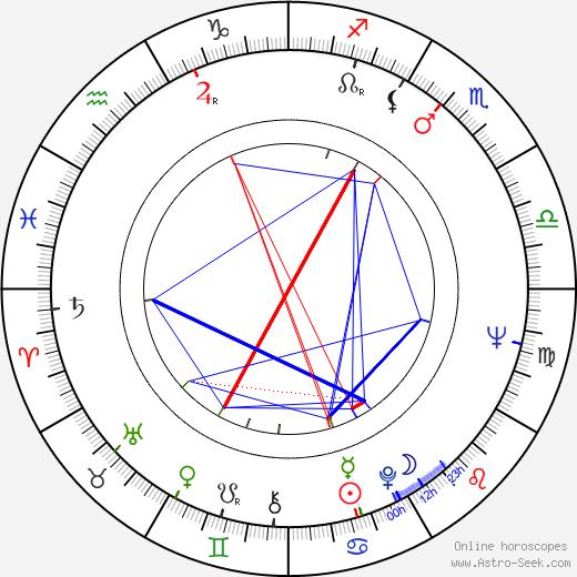 David Hockney birth chart, David Hockney astro natal horoscope, astrology