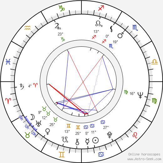 David Shire birth chart, biography, wikipedia 2018, 2019