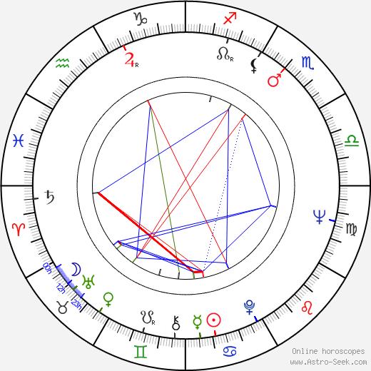 David Shire astro natal birth chart, David Shire horoscope, astrology