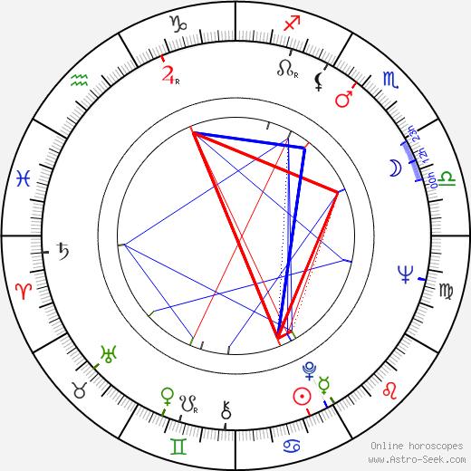 Demir Gökgöl день рождения гороскоп, Demir Gökgöl Натальная карта онлайн