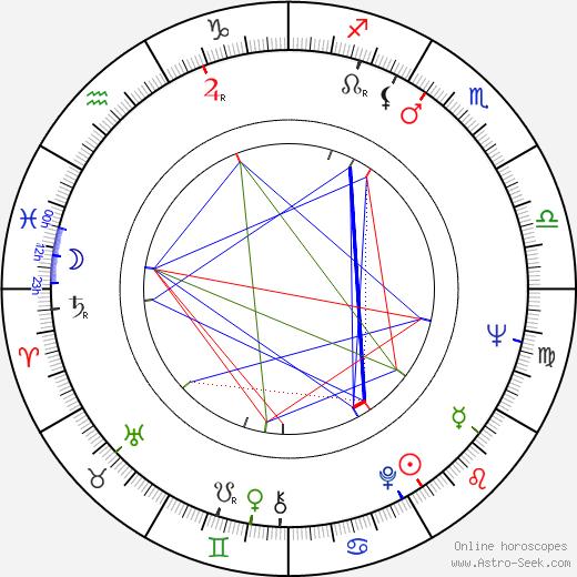 Don Galloway birth chart, Don Galloway astro natal horoscope, astrology