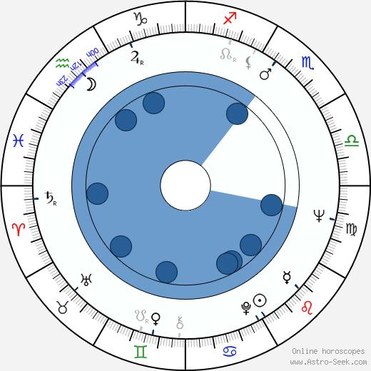 Dragovan Jovanovic wikipedia, horoscope, astrology, instagram