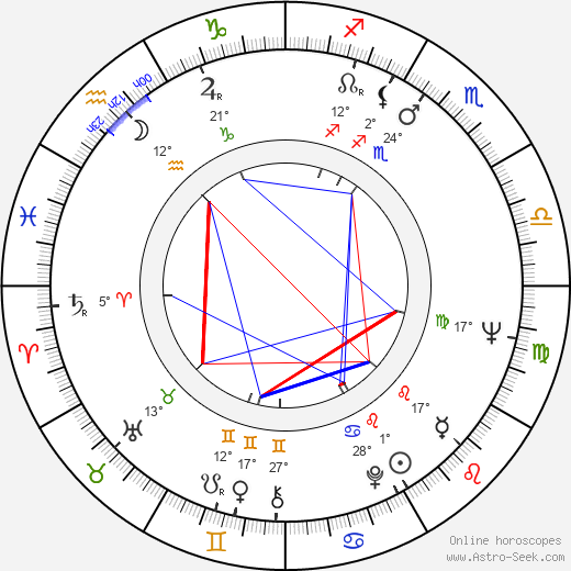 Dragovan Jovanovic birth chart, biography, wikipedia 2019, 2020