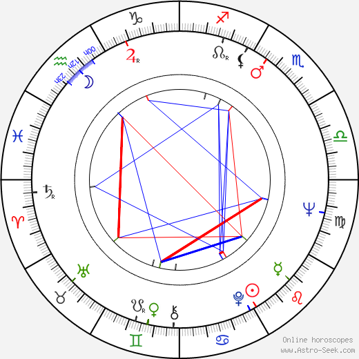 Dragovan Jovanovic astro natal birth chart, Dragovan Jovanovic horoscope, astrology