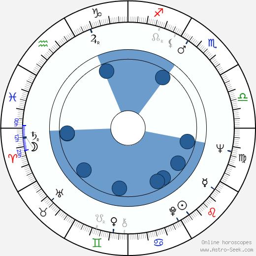 Felipe Cazals wikipedia, horoscope, astrology, instagram