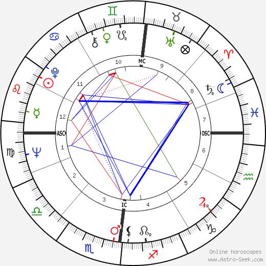 Франсис Вебер Francis Veber день рождения гороскоп, Francis Veber Натальная карта онлайн