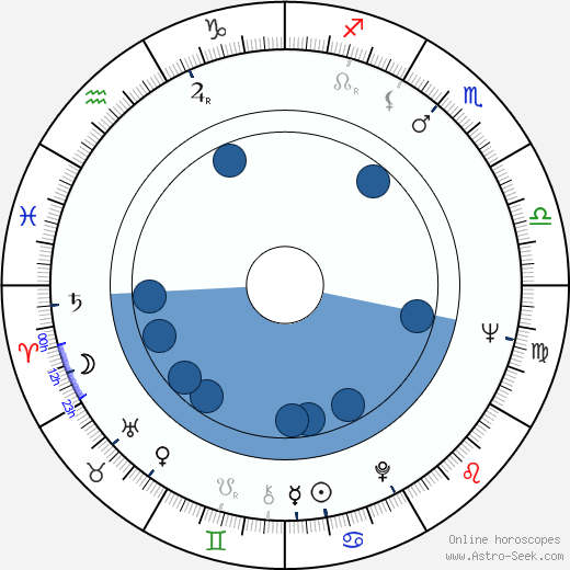 Frank Williams wikipedia, horoscope, astrology, instagram