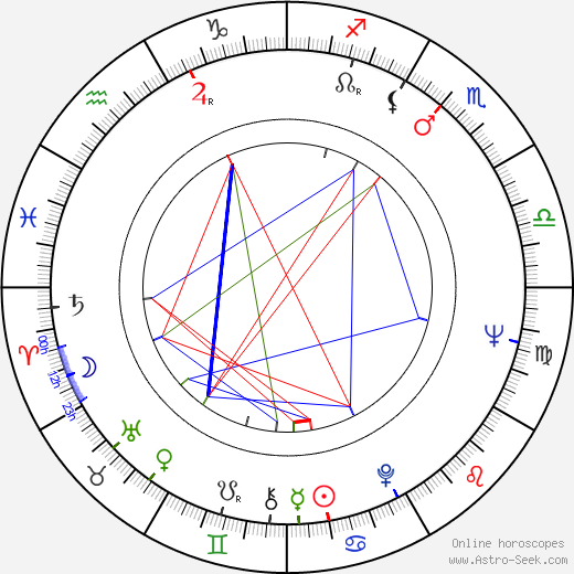 Frank Williams birth chart, Frank Williams astro natal horoscope, astrology